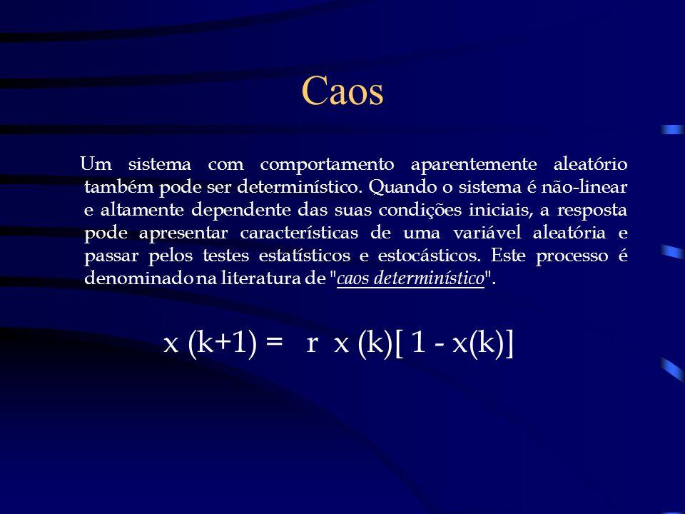 Caos x (k+1) = r x (k)[ 1 - x(k)]